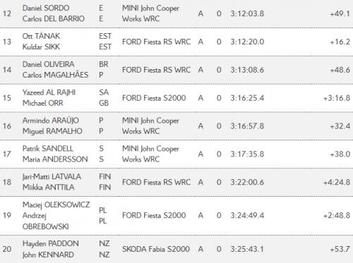 Rallye WRC du Portugal - Classement Jour 3